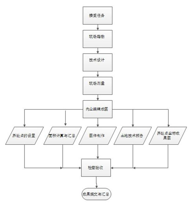 测绘项目结构管理